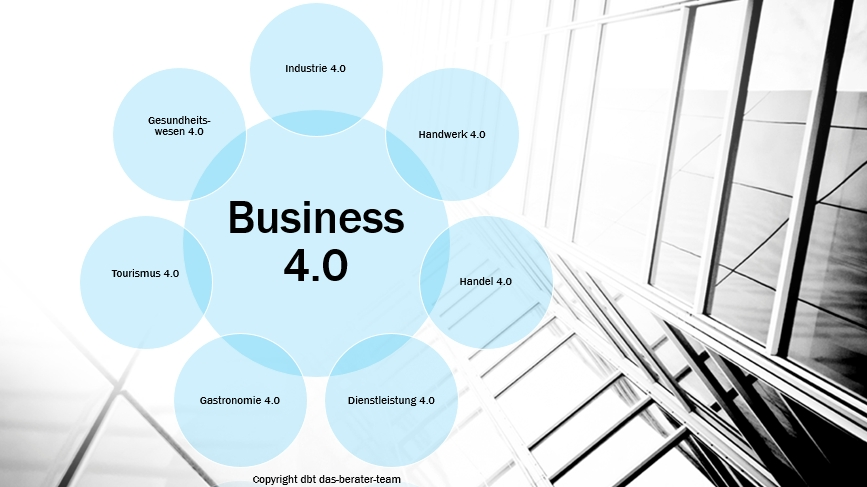 business 4.0